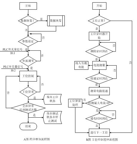 图5软件流程图