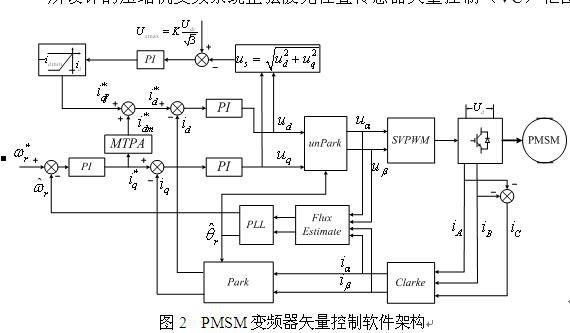 中央空调压缩机无位置传感器正弦波变频控制器的开发
